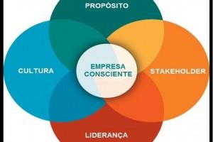 TI_Logo+Capitalsmo+Consciente+Brasil+Principios+Gerais+da+Empresa+Consciente-300x200