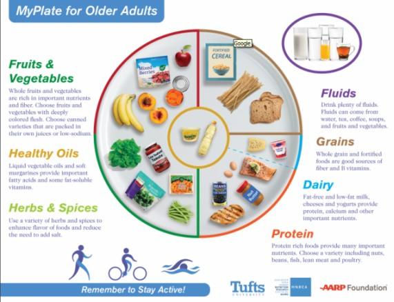 Recomendaciones Para Las Personas Que Van A Viajar A Eeuu: Recomendaciones De Nutrición Para Personas De La Tercera