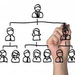 La claridad en el organigrama de la empresa evita disfunciones