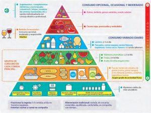 funiber-piramide-nutricional